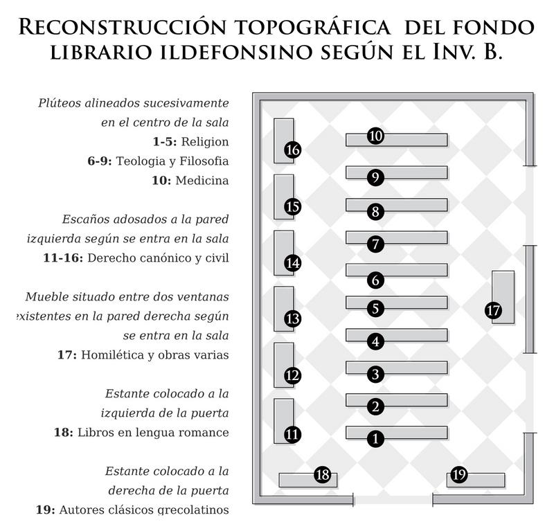 Reconstrucción topográgica del fondo librario Ildefonsino